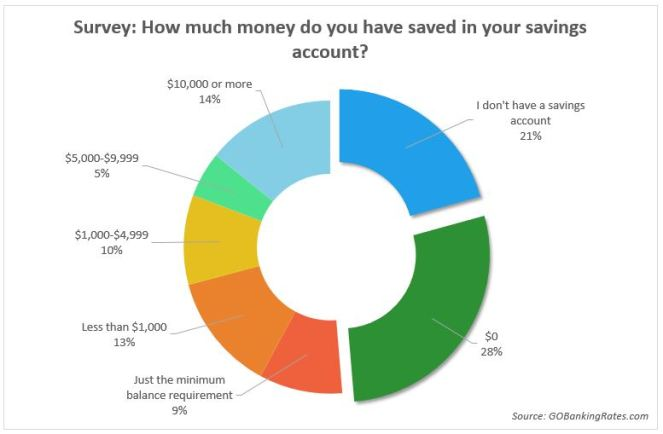 savings and ER Fund pic
